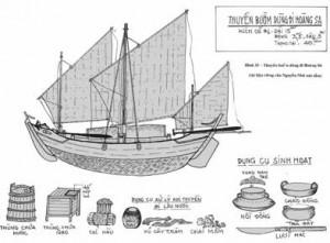 Hình vẽ ghe bầu và các dụng cụ đi biển của ngư dân Hoàng Sa